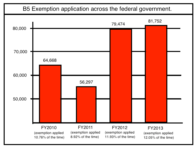 use of B5 exemptions