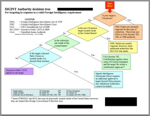 EO12333 flow chart provided to the Washington Post by Edward Snowden. (Source: Barton Gellman)