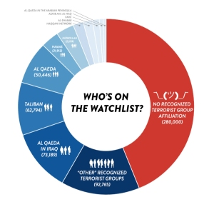 The Intercept's chart displays the breakdown of who is on the US terror watch lists.