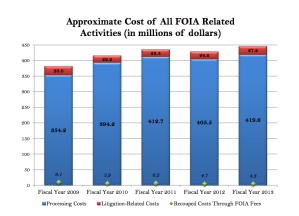 From OIPs FY2013 FOIA Summary.