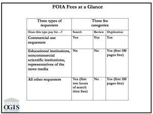 OGIS fee chart.