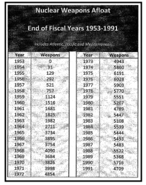 Nuclear Weapons Afloat: End of Fiscal Years 1953-1991.