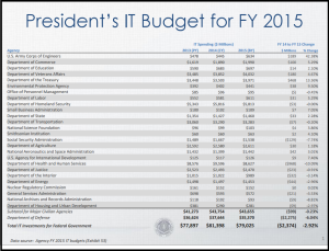 President's IT Budget for FY2015 shows State Department's IT budget for FY2014 topped $1.4 billion. Click to enlarge.