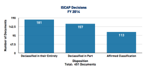 ISCAP continues to overwhelmingly overrule agency classification decisions.