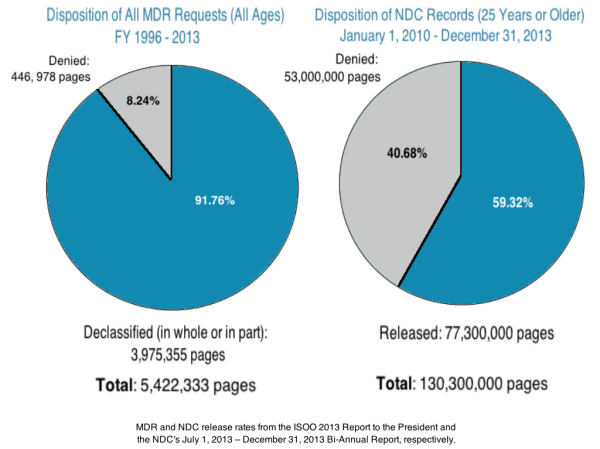 NDC release rates of historic documents (right chart) are lower than the release rate of current documents due to equity re-reviews and page level declassification.